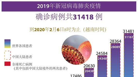 图表新闻:2019年新冠病毒肺炎疫情 确诊病例共31418例
