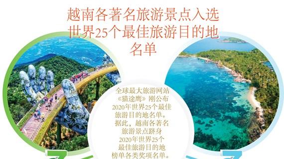 图表新闻:越南各著名旅游景点入选 世界25个最佳旅游目的地 名单