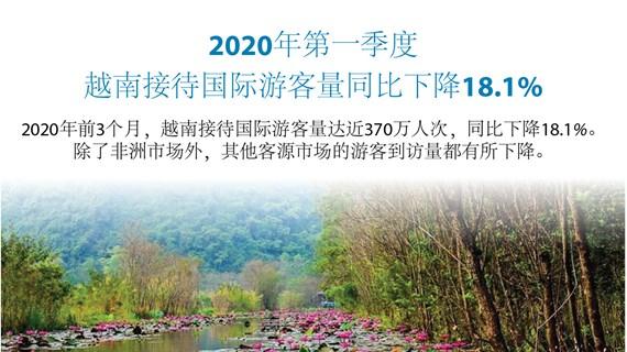 图表新闻:2020年第一季度越南接待外国游客人数同比下降18.1%