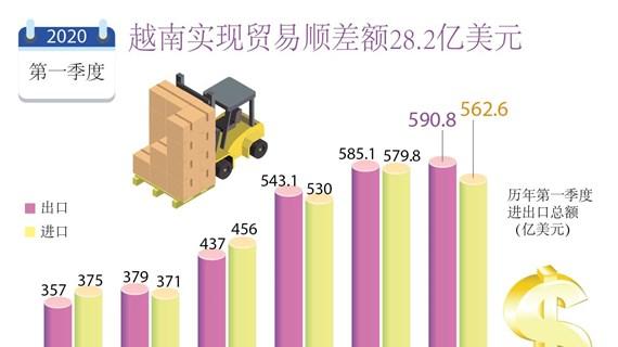 图表新闻:2020年第一季度越南实现贸易顺差额28.2亿美元