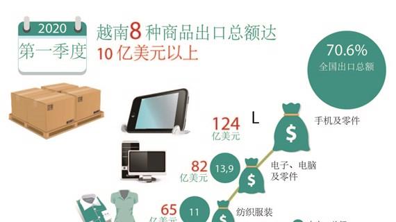 图表新闻:今年第一季度越南8 种商品出口总额达10 亿美元以上