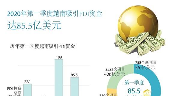 图表新闻:2020年第一季度越南吸引FDI资金达85.5亿美元