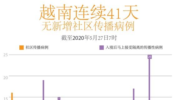 图表新闻:越南连续41天无新增本地传播病例