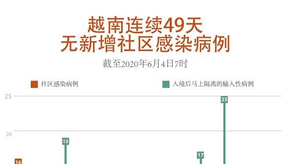 图表新闻:越南连续49天无新增社区感染病例