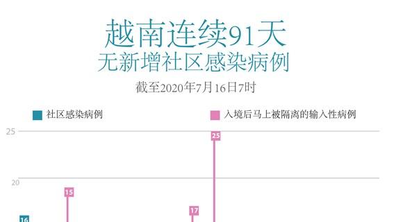 图表新闻:越南连续91天无新增社区感染病例