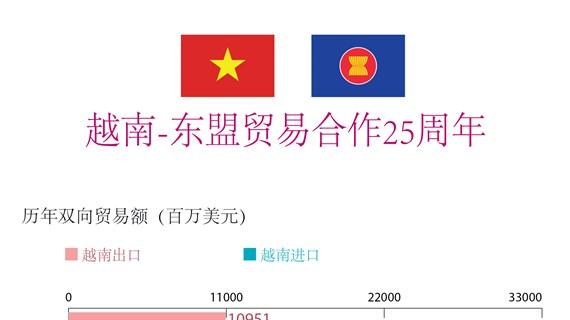 图表新闻:越南-东盟贸易合作25周年