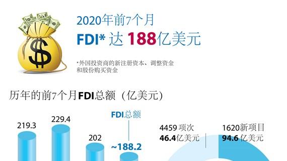图表新闻:2020前7个月越南FDI达188亿美元