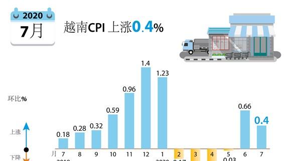 图表新闻:2020年7月越南CPI 上涨0.4%