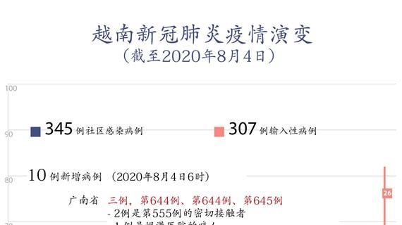 图表新闻:越南新增10例新冠肺炎确诊病例   均与岘港医院有关
