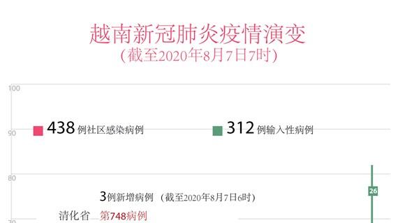 图表新闻:越南新增3例新冠肺炎确诊病例  均与岘港市有关