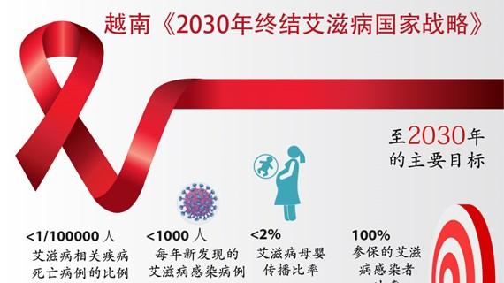 图表新闻:越南《2030年终结艾滋病国家战略》
