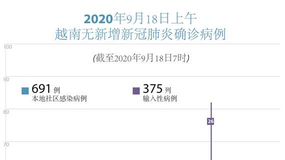 图表新闻:越南无新增本地新冠肺炎确诊病例
