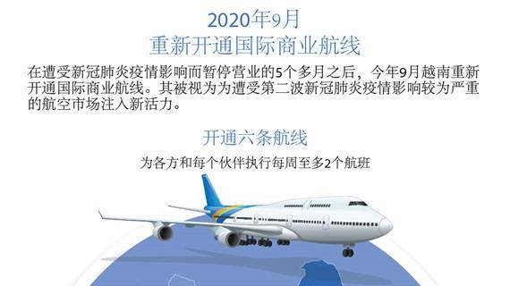 图表新闻:越南重新开通国际商业航线
