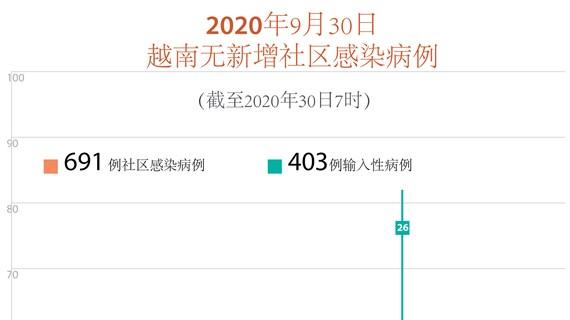 图表新闻:越南无新增新冠肺炎确诊病例  累计确诊病例1094例