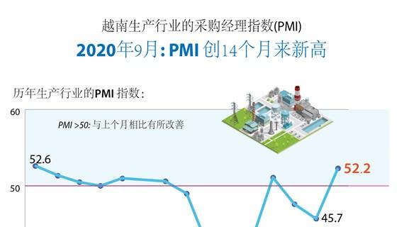 图表新闻:越南生产行业的采购经理指数创14个月来新高