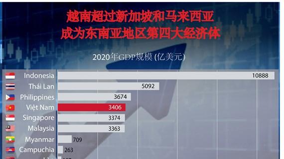 图表新闻:越南超过新加披和马来西亚成为东南亚地区第四大经济体