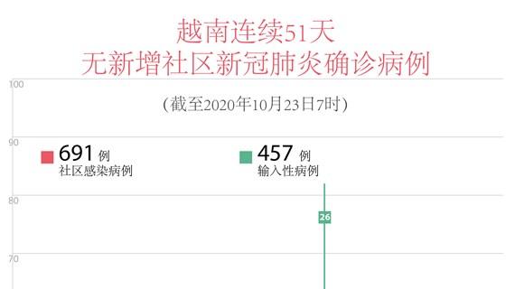 图表新闻:越南连续51天无新增新冠肺炎确诊病例