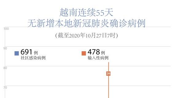图表新闻:越南无新增新冠肺炎确诊病例   连续55天无本地病例