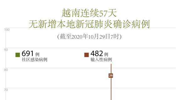 图表新闻:越南连续57天无新增本地新冠肺炎确诊病例