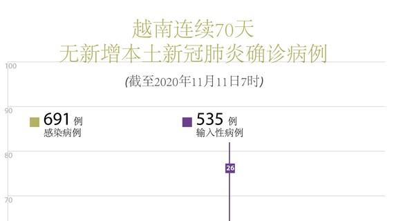 图表新闻:越南连续70 无新增本土新冠肺炎确诊病例