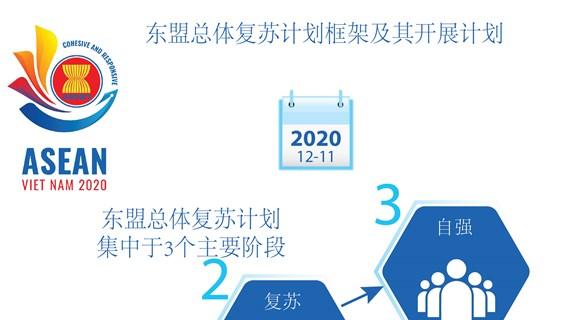 图标新闻:公布东盟总体复苏计划框架及其开展计划