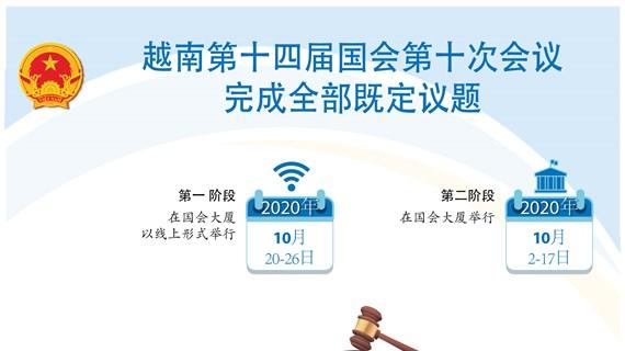 图表新闻:越南第十四届国会第十次会议完成全部既定议题