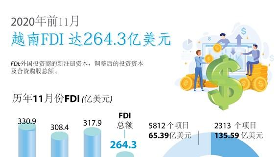 图表新闻:2020年前11个月越南FDI达264.3亿美元