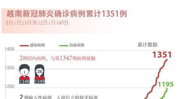 图表新闻:越南新冠肺炎确诊病例累计1351例