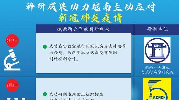 图表新闻:科研成果助力越南应对新冠肺炎疫情
