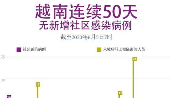 图表新闻:越南连续50天无新增社区感染病例