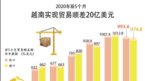 图表新闻:2020年前5个月越南实现贸易顺差20亿美元