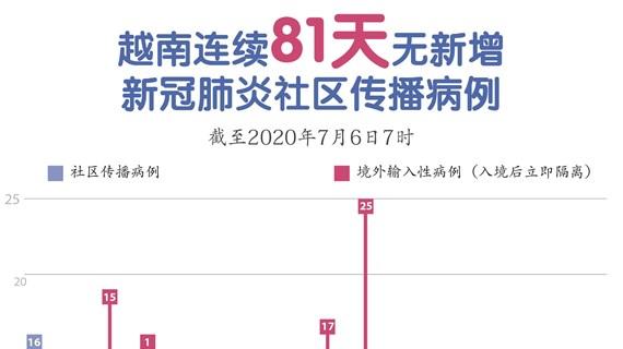 图表新闻:越南连续81天无新增新冠肺炎社区传播病例
