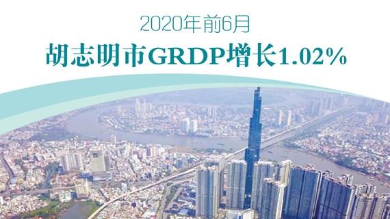 图表新闻:2020年前6月胡志明市GRDP 增长1.02%