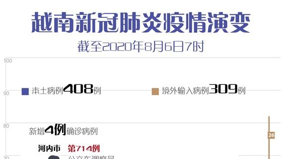 图表新闻:8月6日上午越南新增4例新冠确诊病例