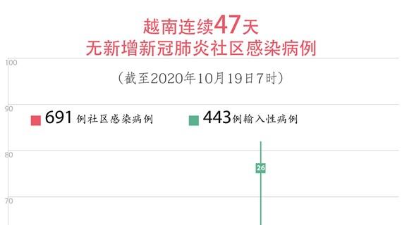 图表新闻:越南连续47天无新增新冠肺炎社区感染病例