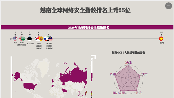 互动图表:越南全球网络安全指数排名上升25位