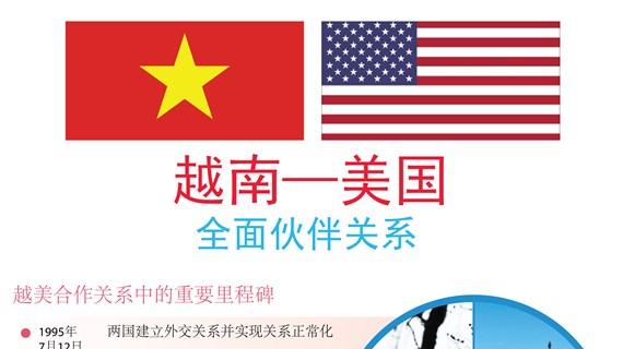 图表新闻:越南——美国全面伙伴关系