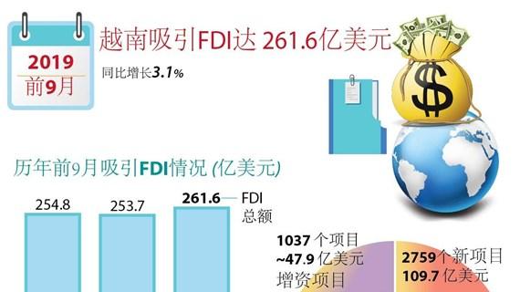 图表新闻:越南吸引FDI达 261.6亿美元