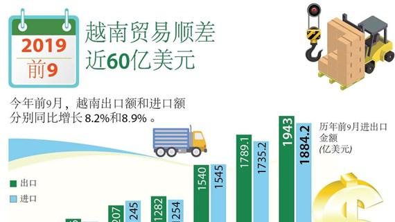 图表新闻:2019年前9月越南贸易顺差近60亿美元
