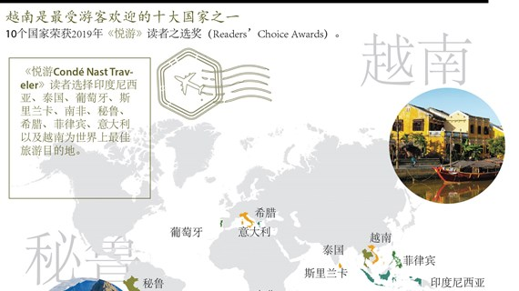 图表新闻:越南是最受游客欢迎的十大国家之一