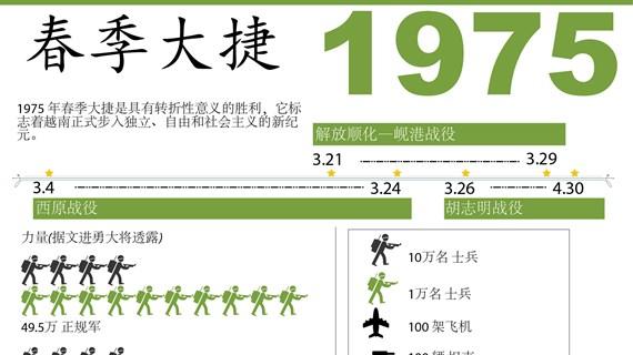 图表新闻:1975年春季大捷