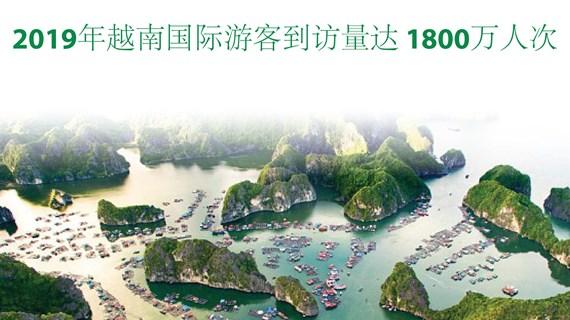 图表新闻:2019年越南国际游客到访量达 1800万人次
