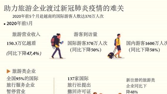 图表新闻:助力越南旅游企业渡过难关