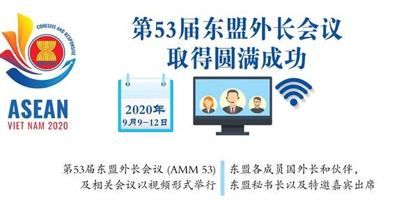 图表新闻:第53届东盟外长会议取得圆满成功