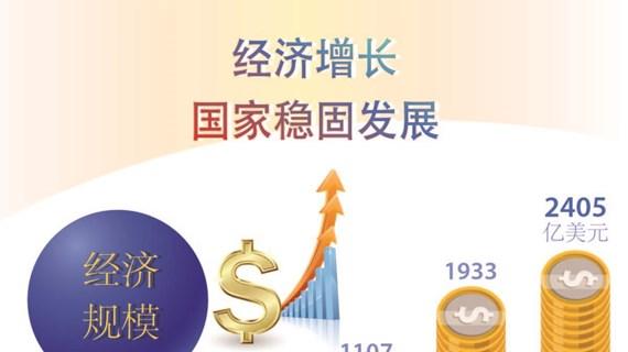 图表新闻:经济增长 国家稳固发展