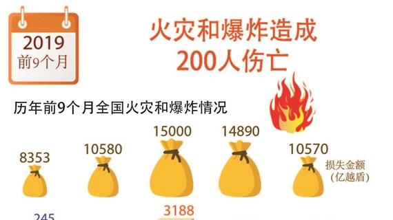 图表新闻:火灾和爆炸造成200人伤亡
