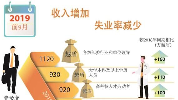 图表新闻:今年前9月越南农林水产品出口额超过300亿美元