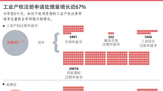 图表新闻:工业产权注册申请处理量增长近67%