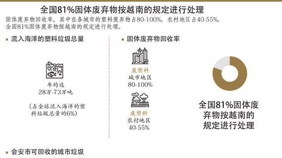 图表新闻:全国81%固体废弃物按越南的规定进行处理