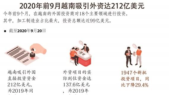 图表新闻:2020年前9月越南吸引外资212亿美元